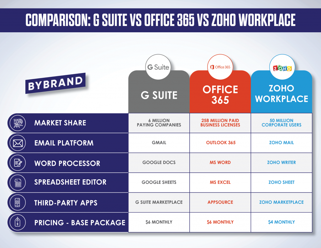 Infographic comparion: G Suite, Office 365 or Zoho Workplace