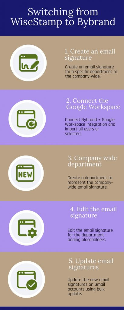 Infographic switching from WiseStamp to Bybrand
