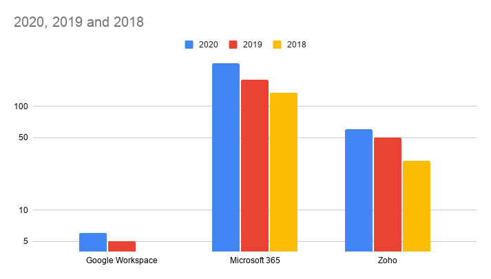 Market share in Google Workspace, Microsoft 365 and Zoho